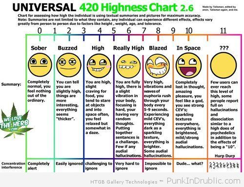 The highness chart 420 pinterest cannabis stoner and