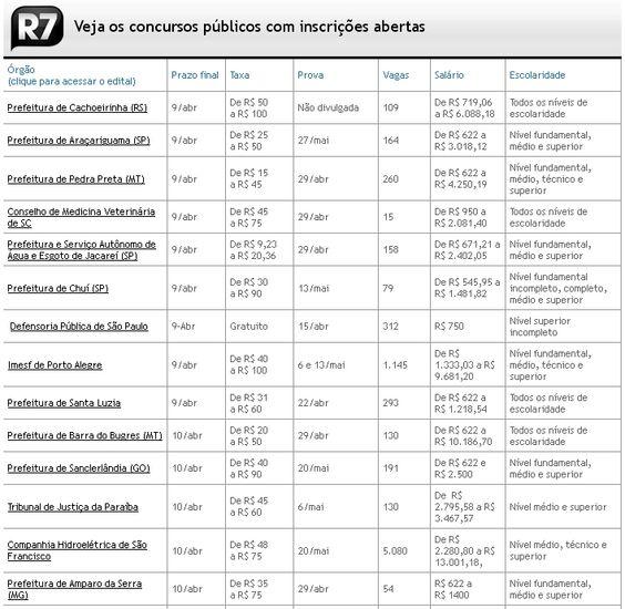 Concursos públicos têm mais de 46 mil vagas e salários de até R$ 21 mil http://r7.com/rauC