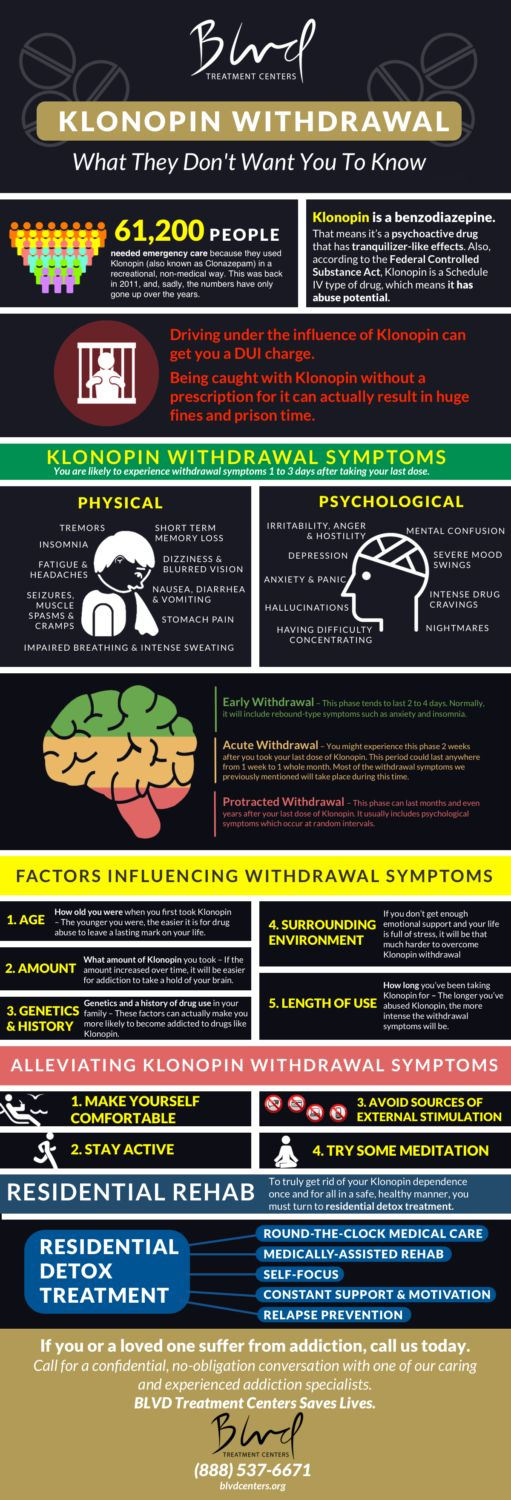 KLONOPIN WITHDRAWAL infographic