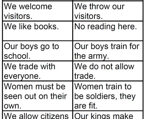 difference between spartans and athenians Course, a difference between being male and being manly or masculine the   between expectations and ideals of manhood among athenians, spartans, and.