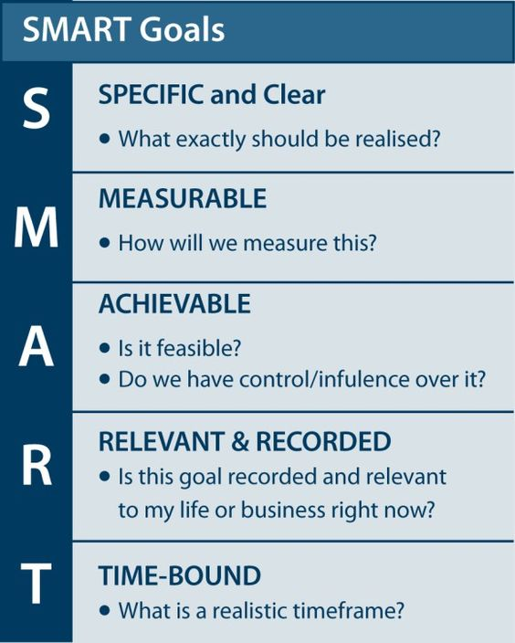 SMART Goals....good thing to think about while creating goals…