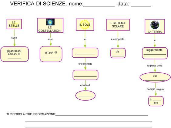 VERIFICA DI SCIENZE - da http://www.canalescuola.it/