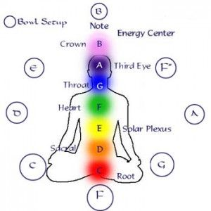 Tibetan Singing Bowl tones for chakra balancing