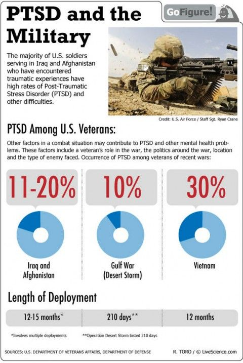 the issues of the homeless people after the military and the post stress disorders in the psychology Ptsd and physical health symptoms among veterans:  military-related post-traumatic stress  ptsd and physical health symptoms among veterans: association with.