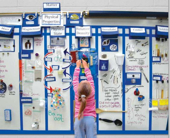Teaching and Learning in Community: Interactive Word Walls: An Incredible Tool for Science