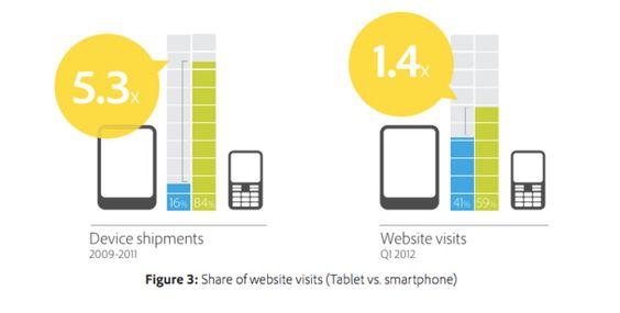 Adobe Digital Index Report: un tablet genera visite quattro volte superiori ad uno smartphone