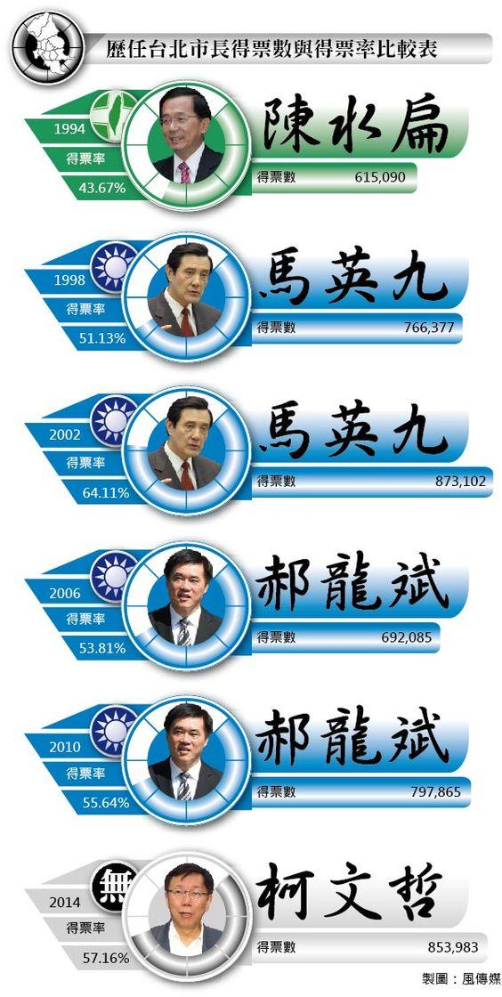 20141126-002-SMG0035-歷任台北市長得票數與得票率比較表-