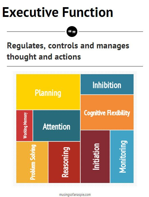 regulatory focus theory and speech topics Selling your skills: how your degree has made you employable when you complete an application form for employment or a course, or write a cv, you will need to.
