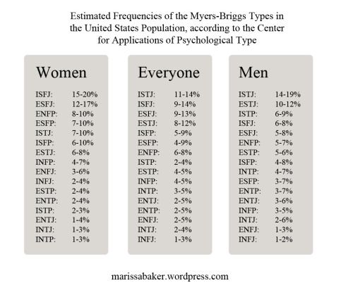 Thinking Women and Feeling Men | marissabaker.wordpress.com