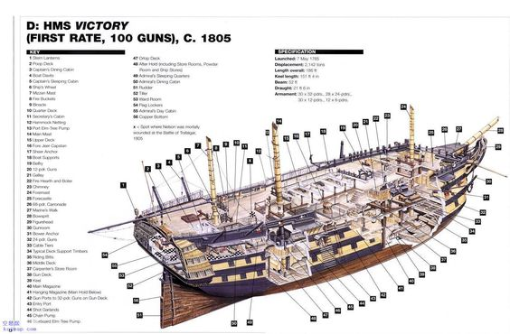 HMS Victory 1765 Diagram Weigh Anchor Pinterest Hms