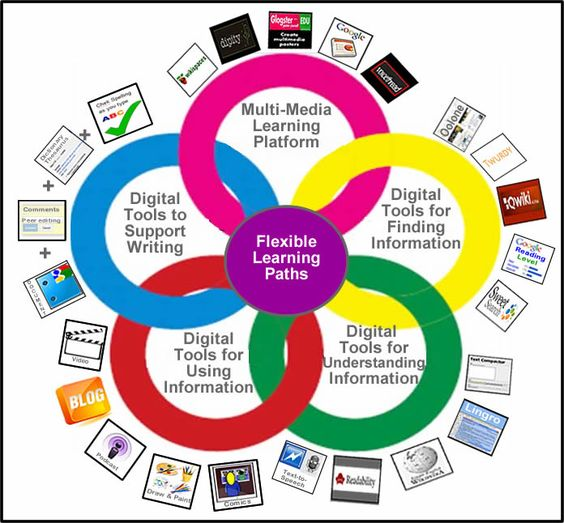 Digital Differentiation: helpful links to online tools