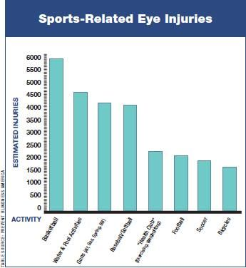 October is Eye Injury Prevention Month! Check out the frequency of #EyeInjuries by #sports #activity: