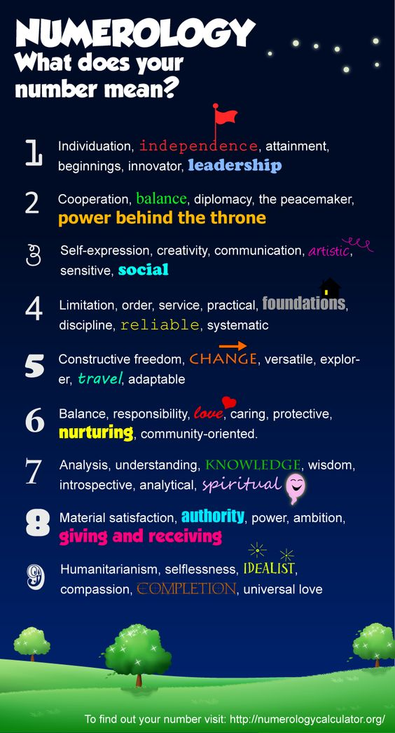 Numerology Chart Meaning Numerology Chart Infographic: