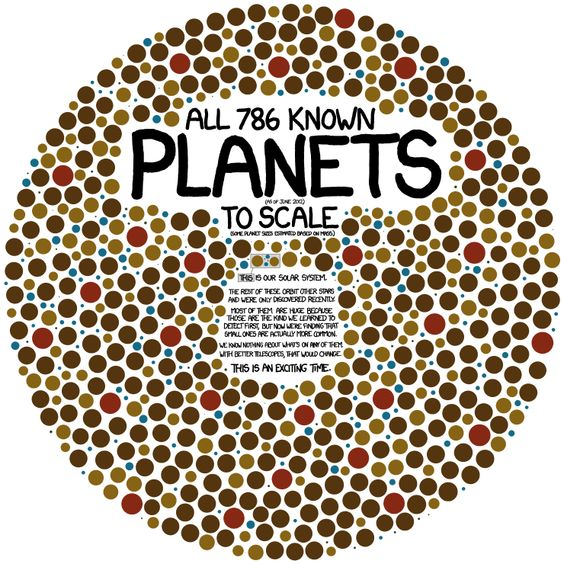 All the planets we know.