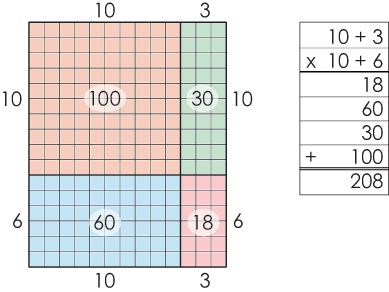 Image result for expanded algorithm multiplication poster