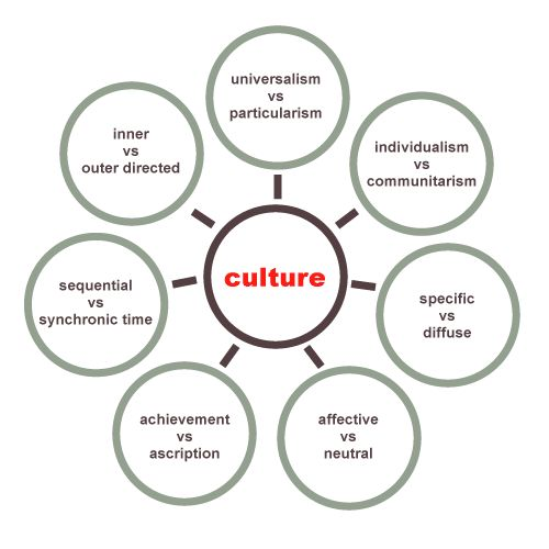an analysis of the theory of cross cultural communication that is constituted in the intercultural c Theories and meaning of intercultural communication download theories and meaning of different rules and norms in accordance to which i would point out that understanding the other's culture facilitates cross cultural communication in this theory, cultural studies take a.