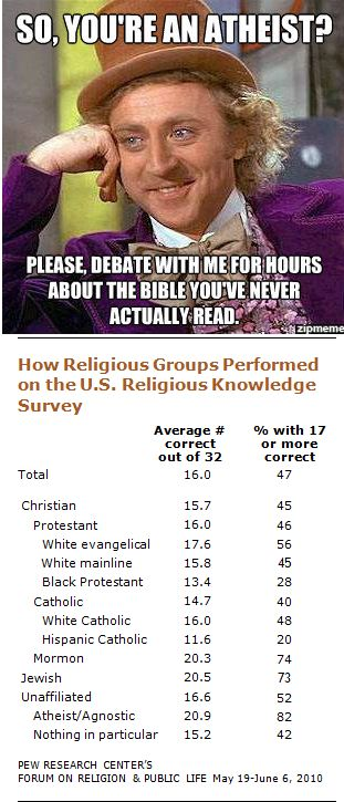 Interesting survey, and from a reputable source, Pew Research, click through.  Atheists performed best in the religious knowledge survey.  I think if you are raised believing something, you never investigate it and that can be a reason why atheists know more academically about many religions than their adherents do.  I know that I research the things I don't believe in far more extensively than I do the things I do believe in, mainly because I don't want to make faulty assumptions.: