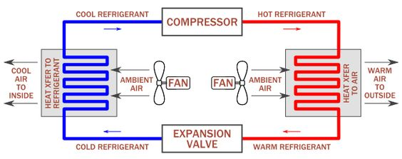 Diagram of VAV system ARE-BS Exam Pinterest Diagram and - sample psychrometric chart