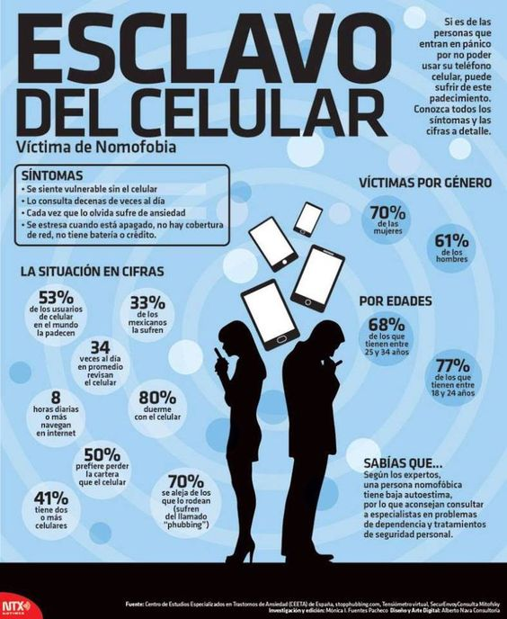 Infografia Esclavo Del #Celular Víctima De Nomofobia @Candidman