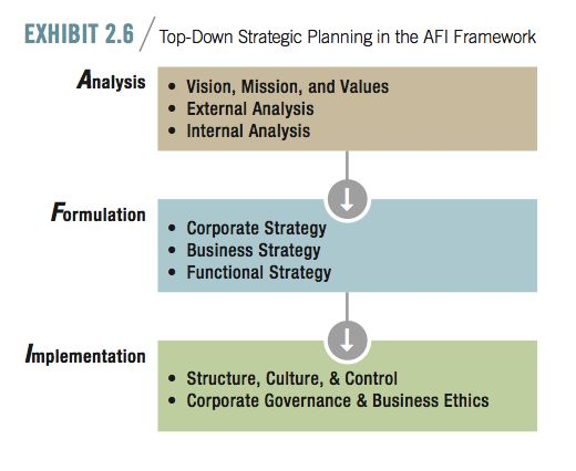 Top-down deterministic strategy - AFI framework Business - sample marketing analysis