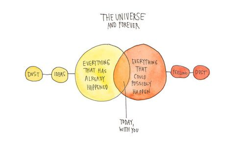The Universe and Forever