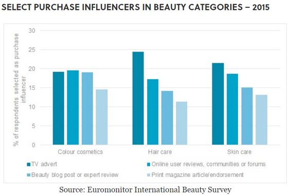 Purchase influencers in beauty categories