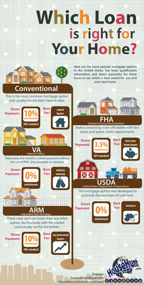 Which Loan is Right for Your Home [Infographic] Some Down Payment requirements vary with the lender.
