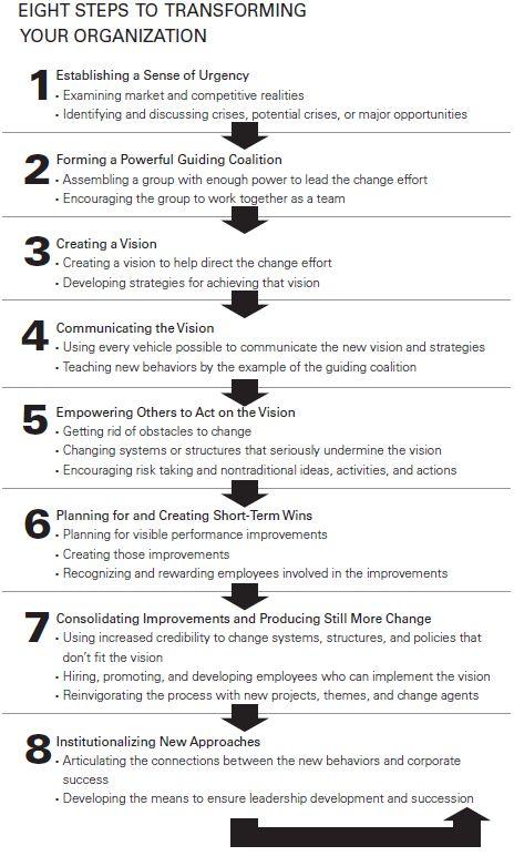 John P Kotter Management Vs Leadership Essay - image 9