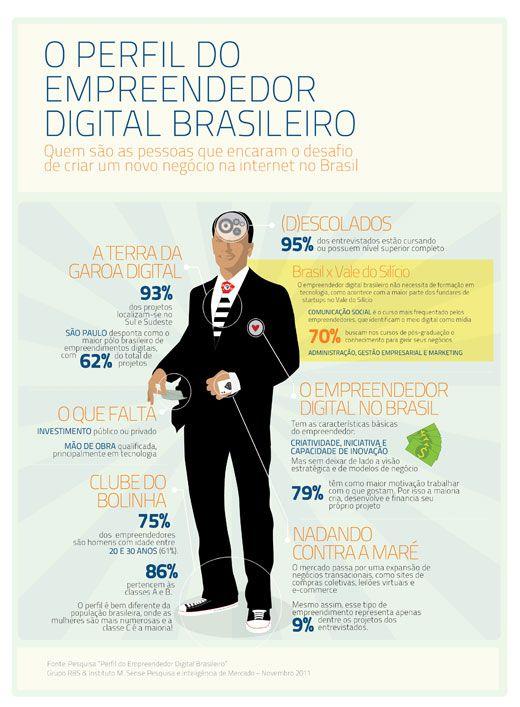 O perfil do empreendedor brasileiro