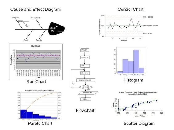 Project Manager Guide Control Charts And Tools For Six Sigma