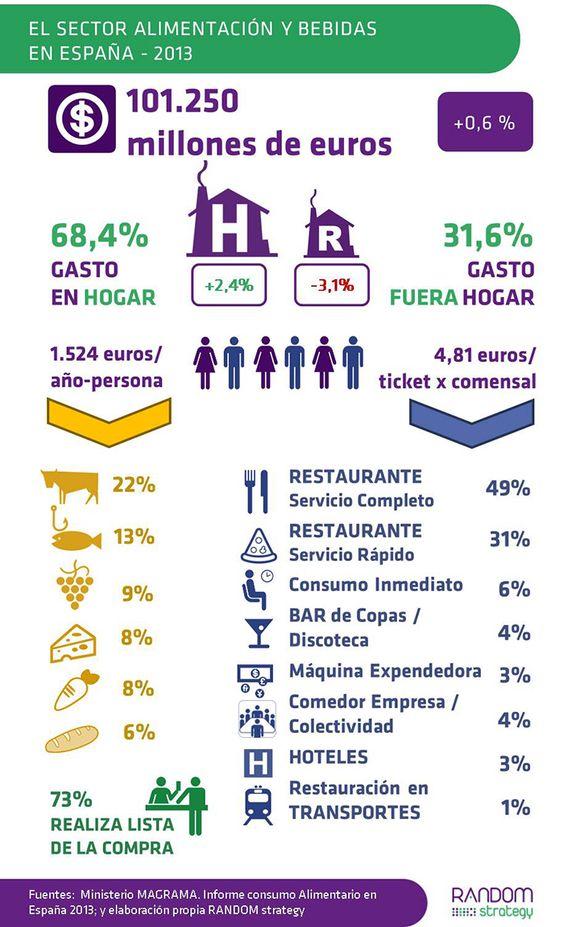 RANDOM strategy - El Sector Alimentación y Bebidas en España - 2013