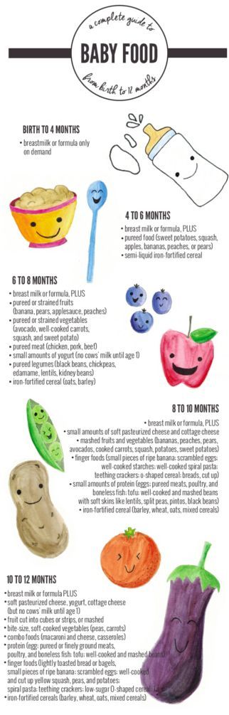 Basic guide. Although I have delayed solids until six months and formula fed on demand.
