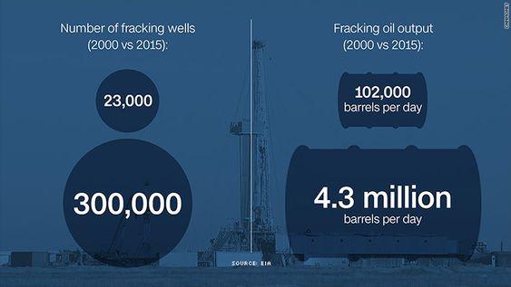 fracking output