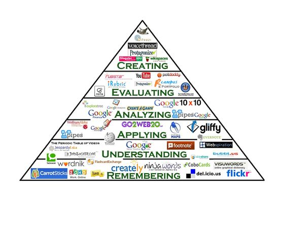 Bloom's Taxonomy with linked websites