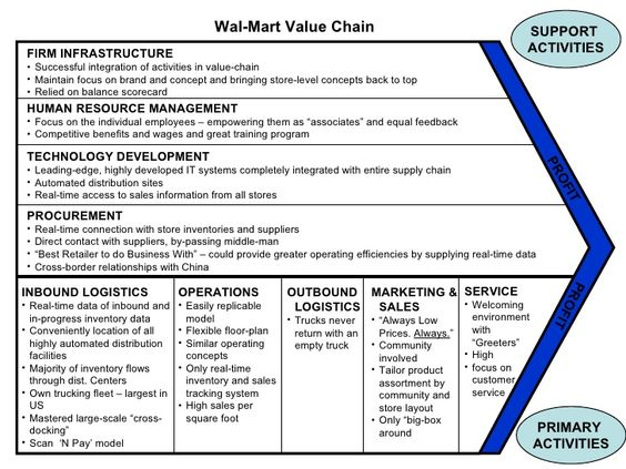 strategies to maintain a healthy organizational culture at wal mart As strategy, operations and struc- tering and maintaining a positive culture and setting an ethical tone organization's culture in reviewing and.