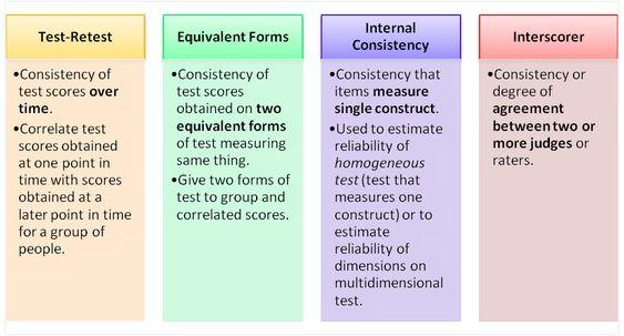 Test Retest, Equivalent Forms, Internal Consistency And   Judicial Council  Form Complaint  Judicial Council Form Complaint