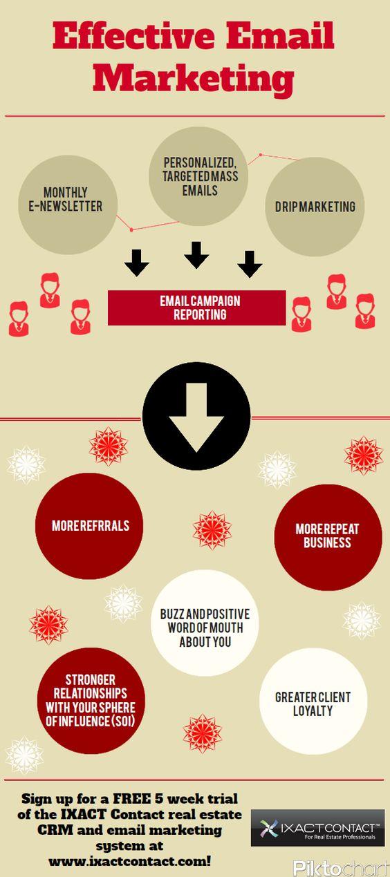 Content Marketing & Campaign Management