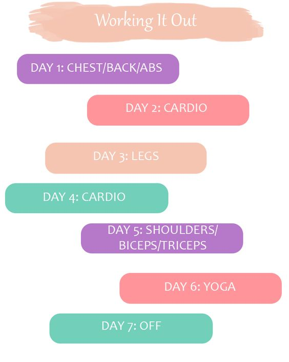Weekly all around Workout... Add butt to leg day and this is perfect