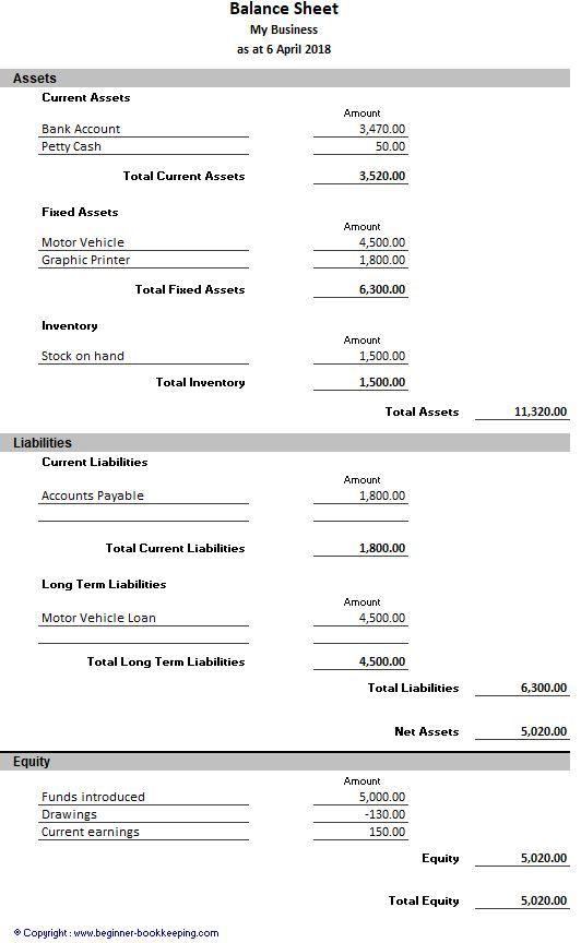 Sample Balance Sheet Balance Sheet Accounting Basics Sheet