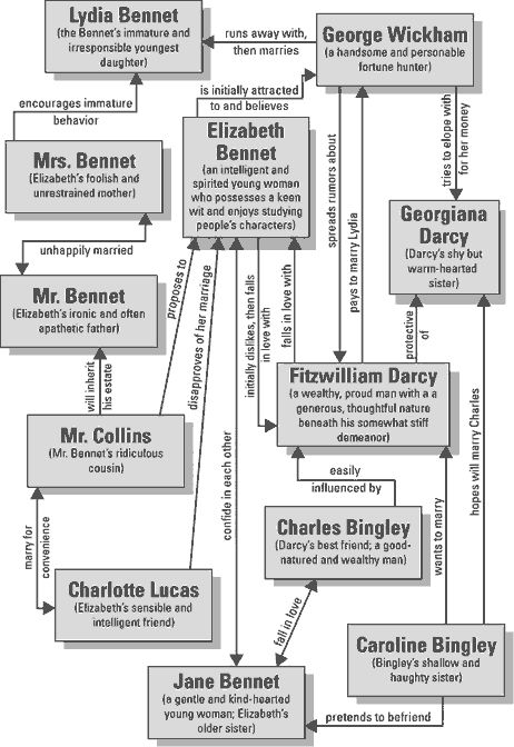 """Character map of Jane Austen's """"Pride and Prejudice""""-a very valuable resource!"""