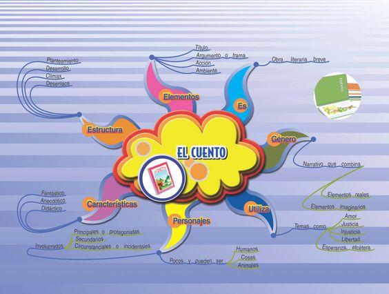 mapa-mental-de-un-cuento.jpg 1.583×1.198 píxeles