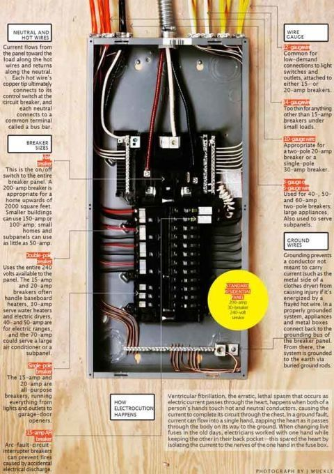 It S Electric How Your Circuit Breaker Panel Works With Images Home Electrical Wiring Electrical Projects Electrical Wiring
