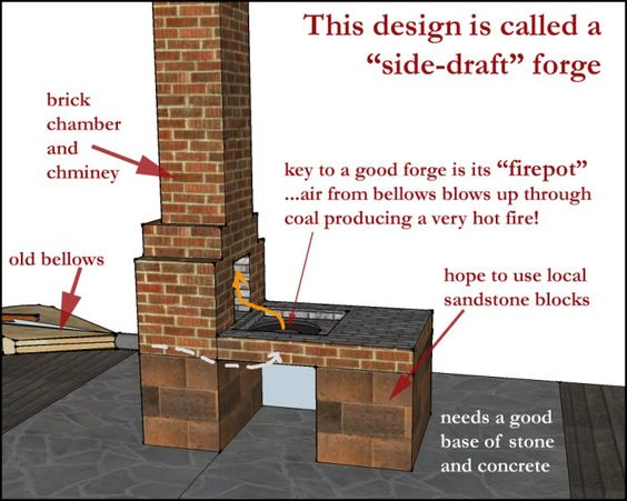 Brick forge design google search smithy pinterest for How to build a side by side