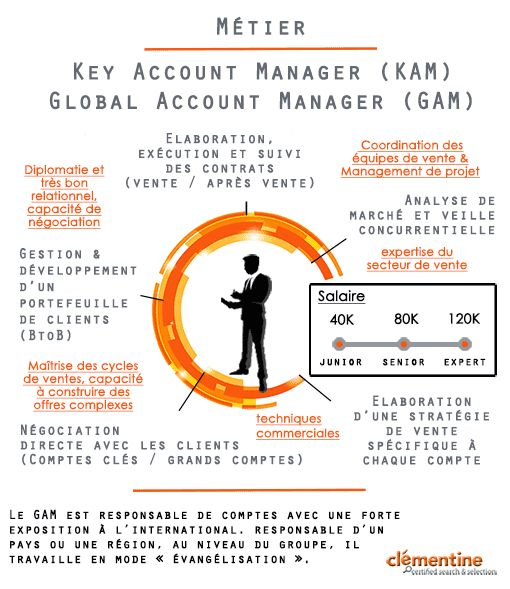 this key account management powerpoint chart defines the key to success operational side and corporate side of kam presented as a key graphic - Global Account Manager