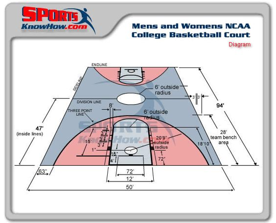 Mens college ncaa basketball court dimensions diagram for Dimensions of basket ball court