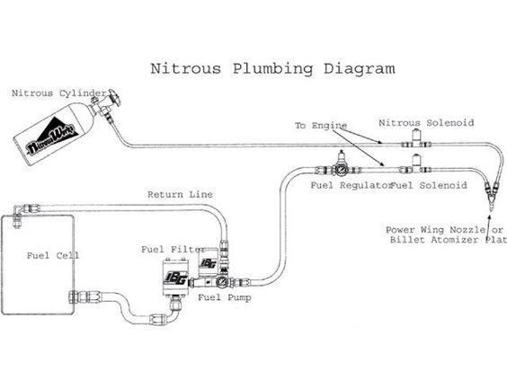 Nitrous Oxide Systems Facts Super Chevy Magazine Nitrous Super Chevy Magazine Nitrous Oxide