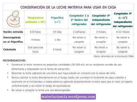 Conservación leche materna