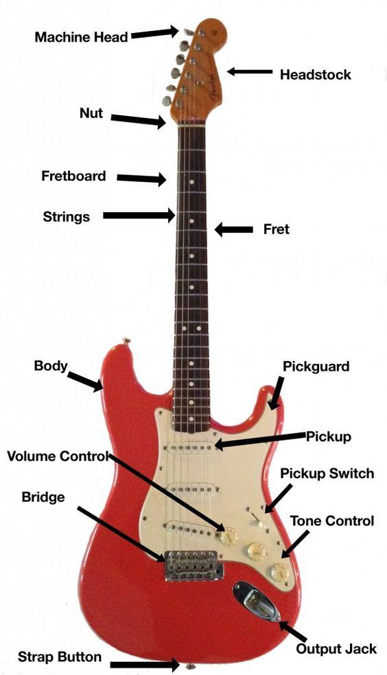 parts of an electric guitar guitar tutorials pinterest electric guitars guitar and electric. Black Bedroom Furniture Sets. Home Design Ideas