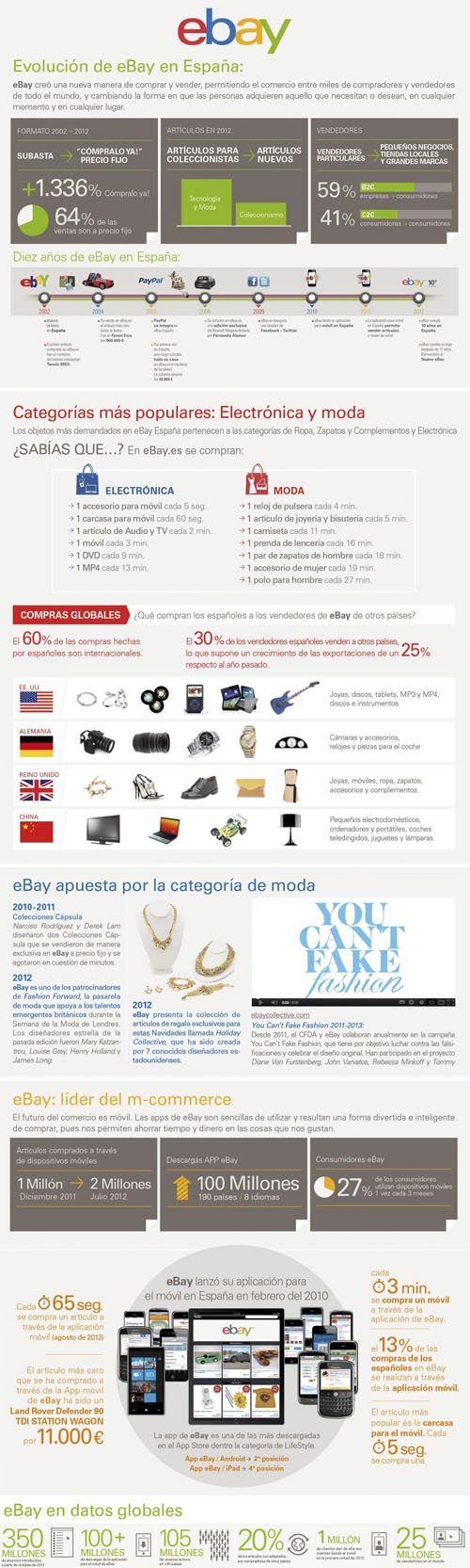 eBay cumple 10 años en España - Puro Marketing #infografía #ecommerce