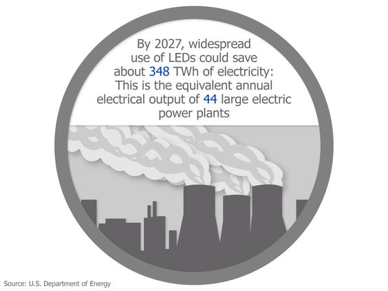 LED Lighting Fact | Energy Saving | By 2027, widespread use of LEDs could save about 348 TWh of electricity: This is the equivalent annual electrical output of 544 large electric power plants.
